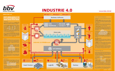 Poster Industrie 4.0