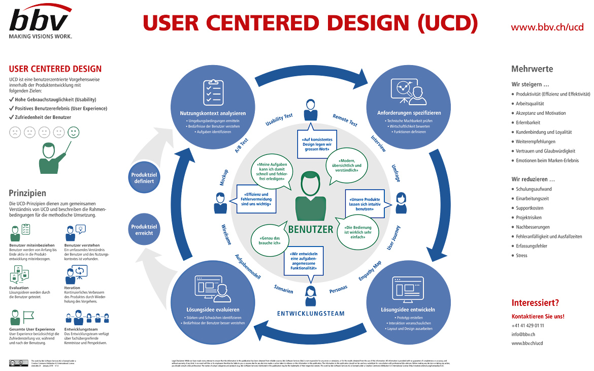 UCD - User Centered Design