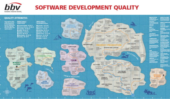 Software Development Quality Map